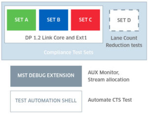 Compliance Test Sets: DP 1.2 Link Core and Ext1